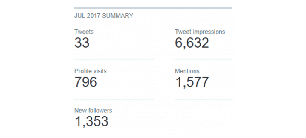 Twitter growth hack results