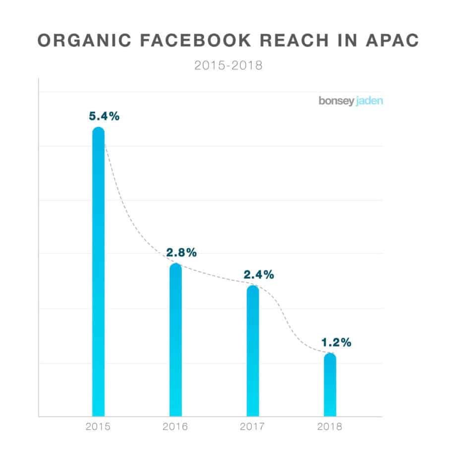 Facebook getting more expensive and less organic reach